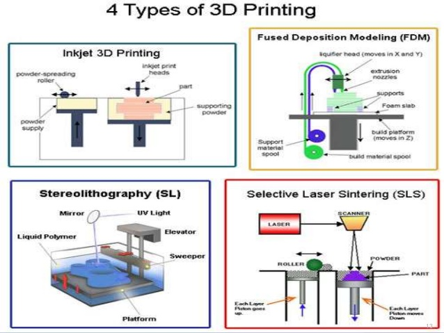 4 Types of 3D printing